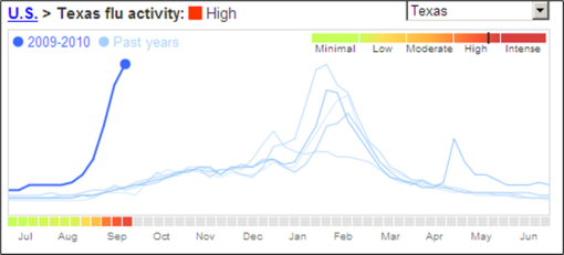 Texas flu trend